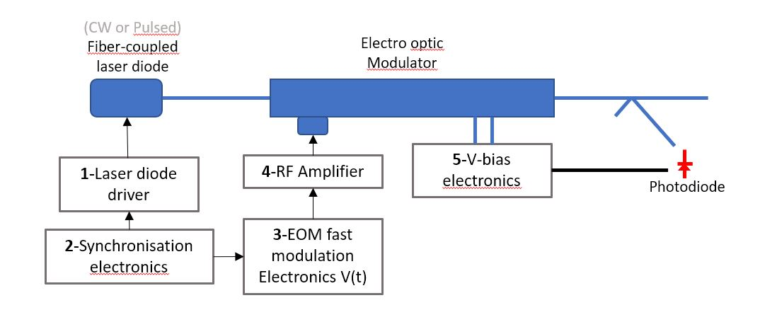 Electro-Optic Modulator setup