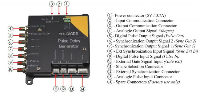 Digital delay generator pin assignment